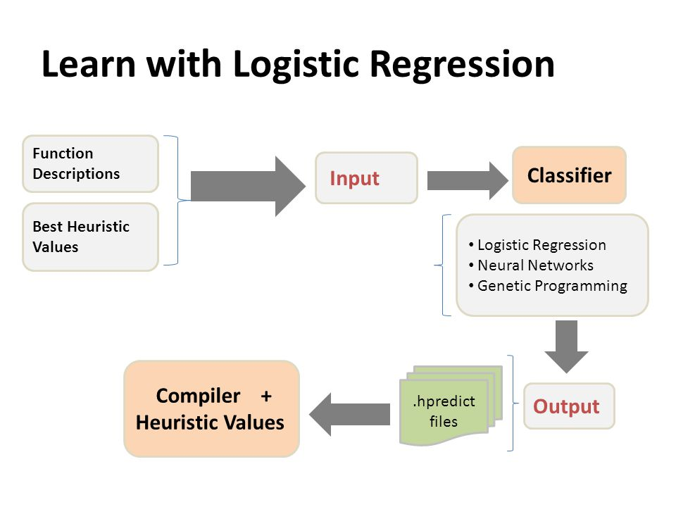 Learn with Logistic Regression Function Descriptions Best Heuristic Values Input Classifier Logistic Regression Neural Networks Genetic Programming Output.hpredict files Compiler + Heuristic Values