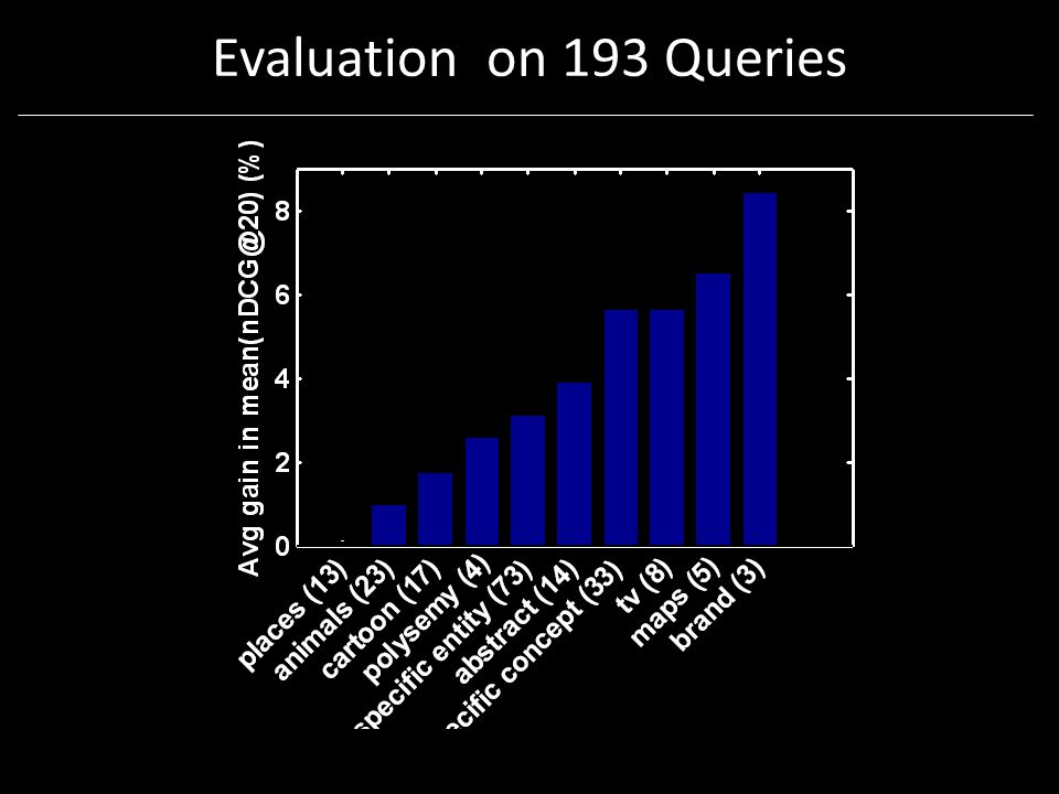 Evaluation on 193 Queries
