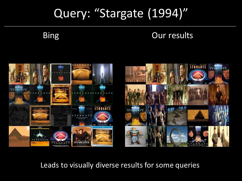 Query: Stargate (1994) BingOur results Leads to visually diverse results for some queries