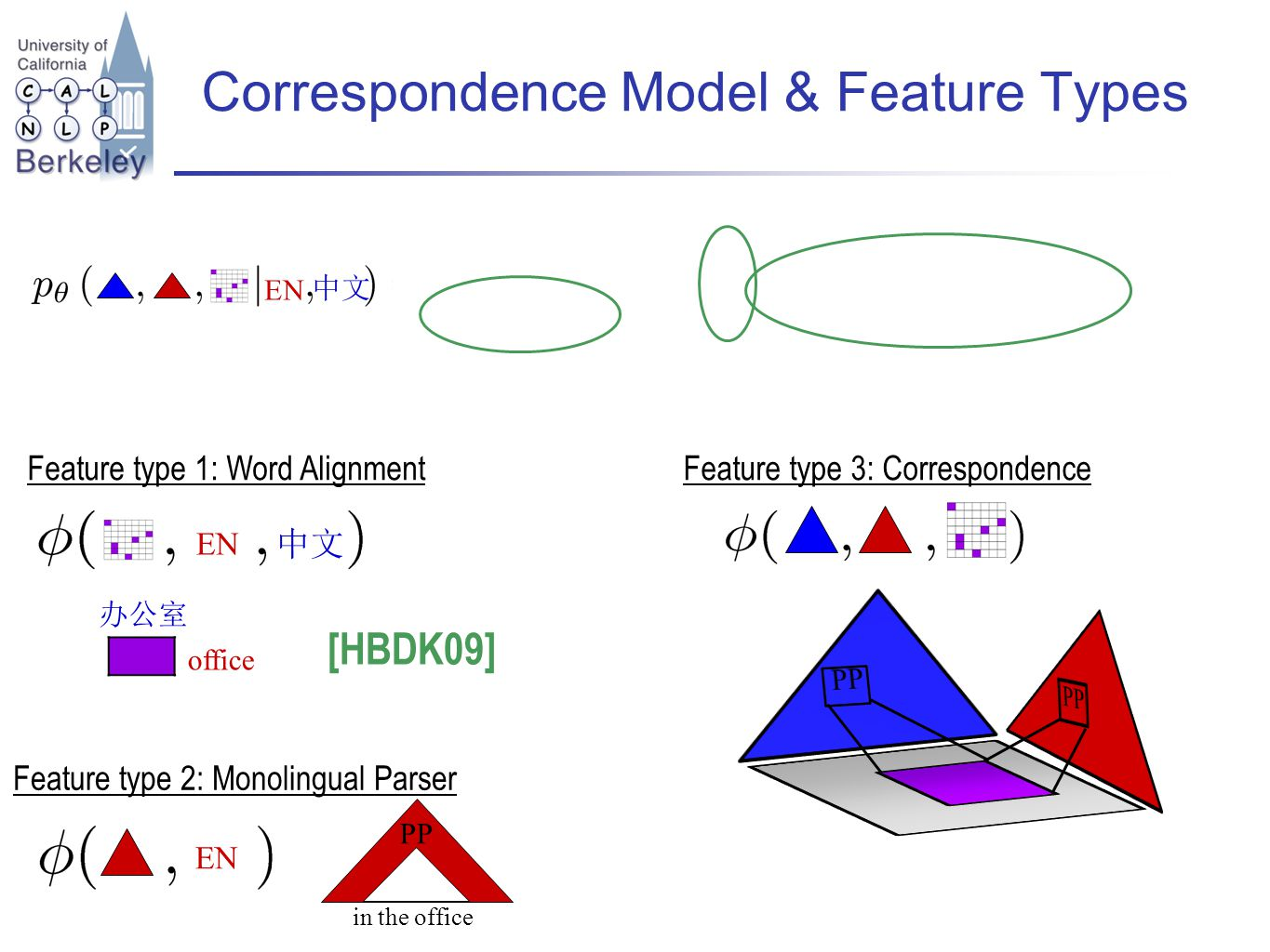 Correspondence Model & Feature Types office Feature type 1: Word Alignment EN Feature type 3: Correspondence Feature type 2: Monolingual Parser EN PP