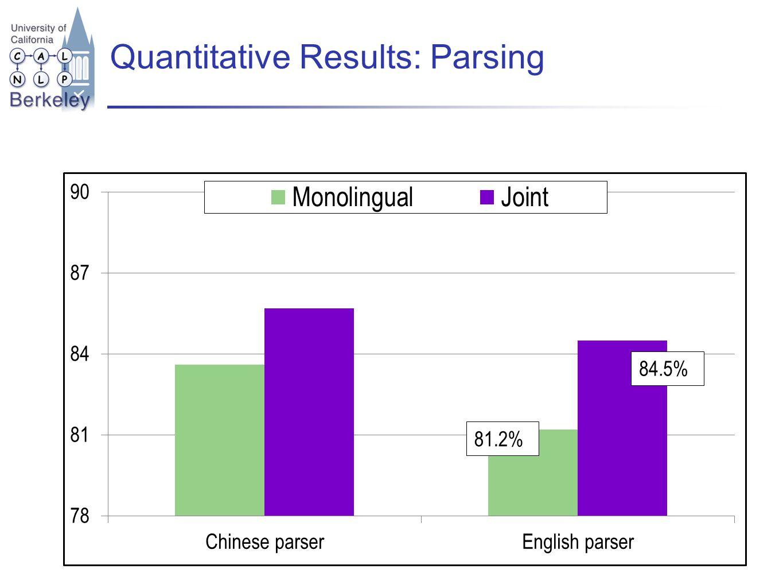 Quantitative Results: Parsing 81.2% 84.5%
