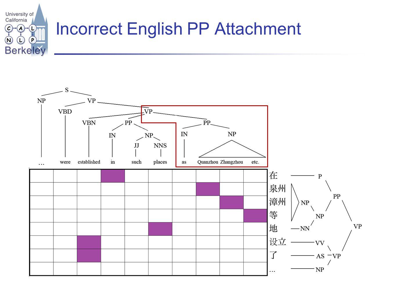 Incorrect English PP Attachment
