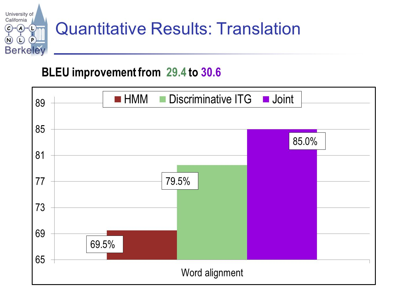 Quantitative Results: Translation 69.5% 85.0% BLEU improvement from 29.4 to 30.6 79.5%