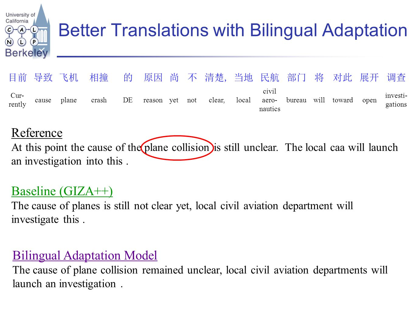 Better Translations with Bilingual Adaptation Reference At this point the cause of the plane collision is still unclear.