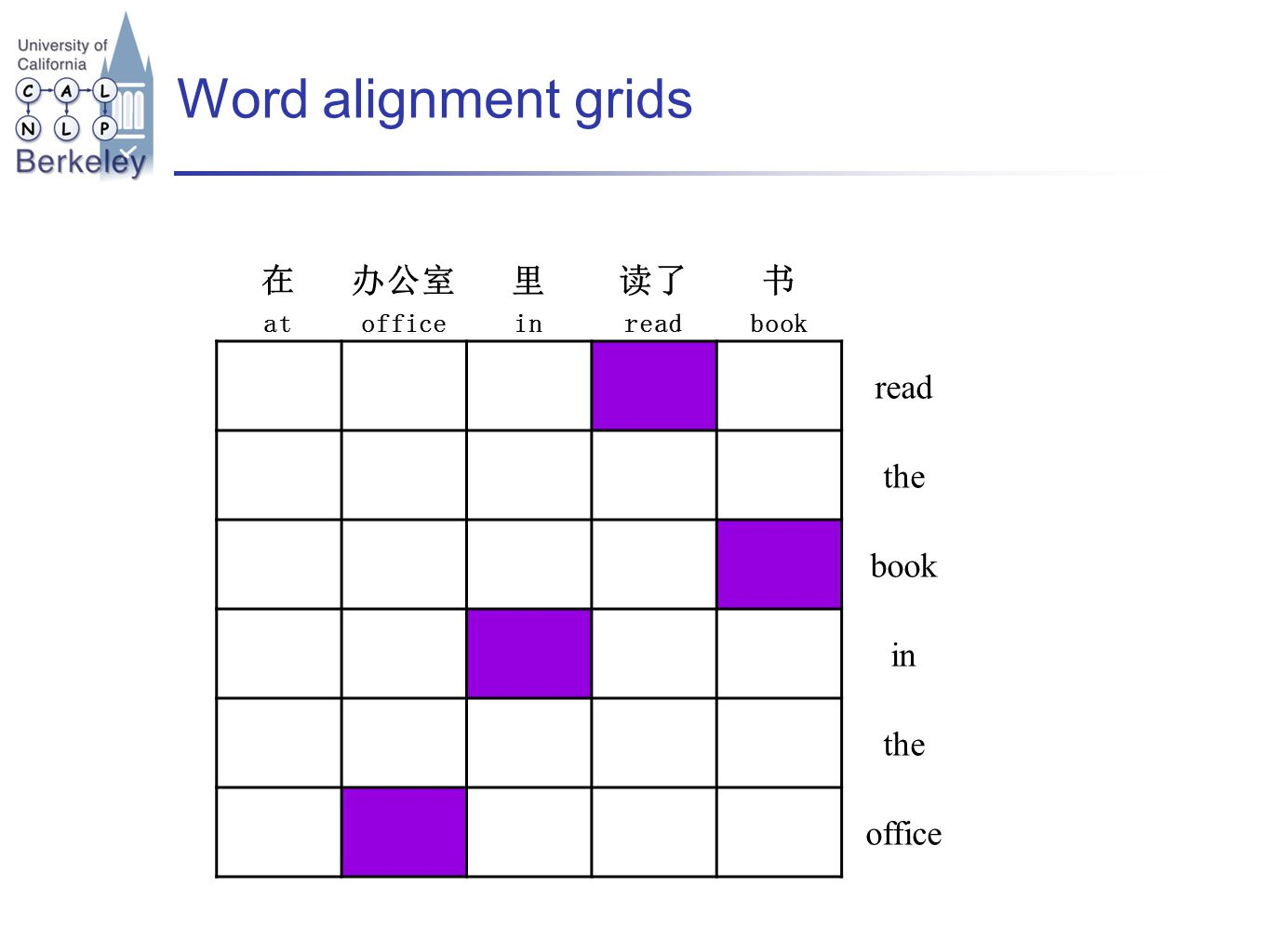 Word alignment grids at office in read book read the book in the office