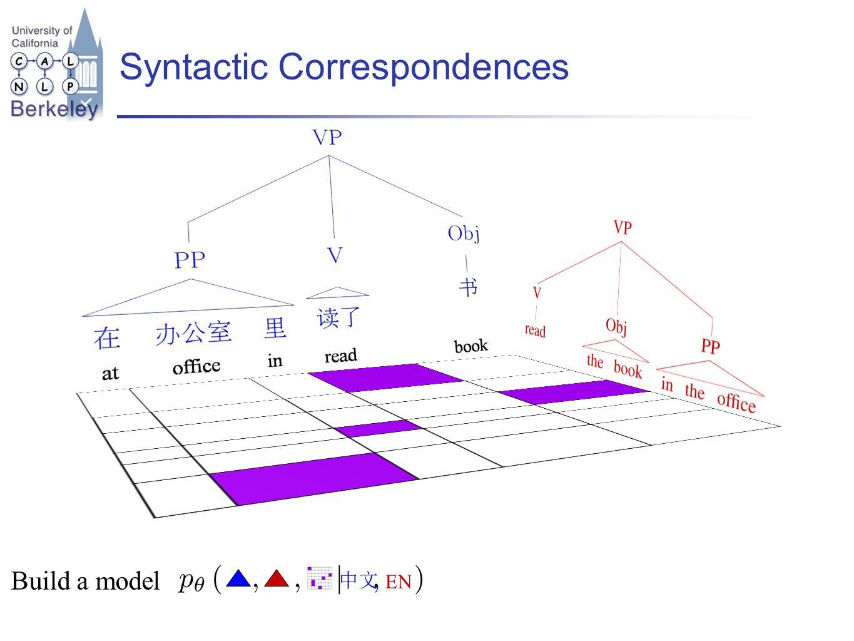 Syntactic Correspondences EN Build a model