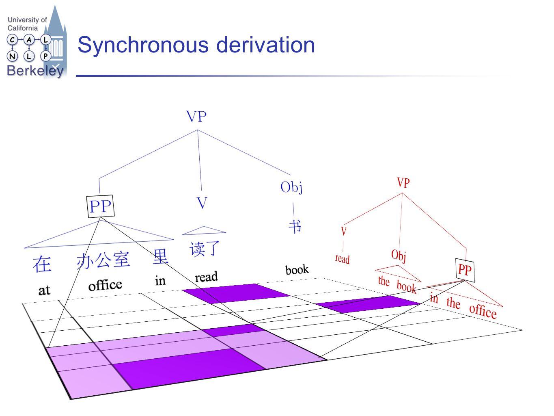 Synchronous derivation
