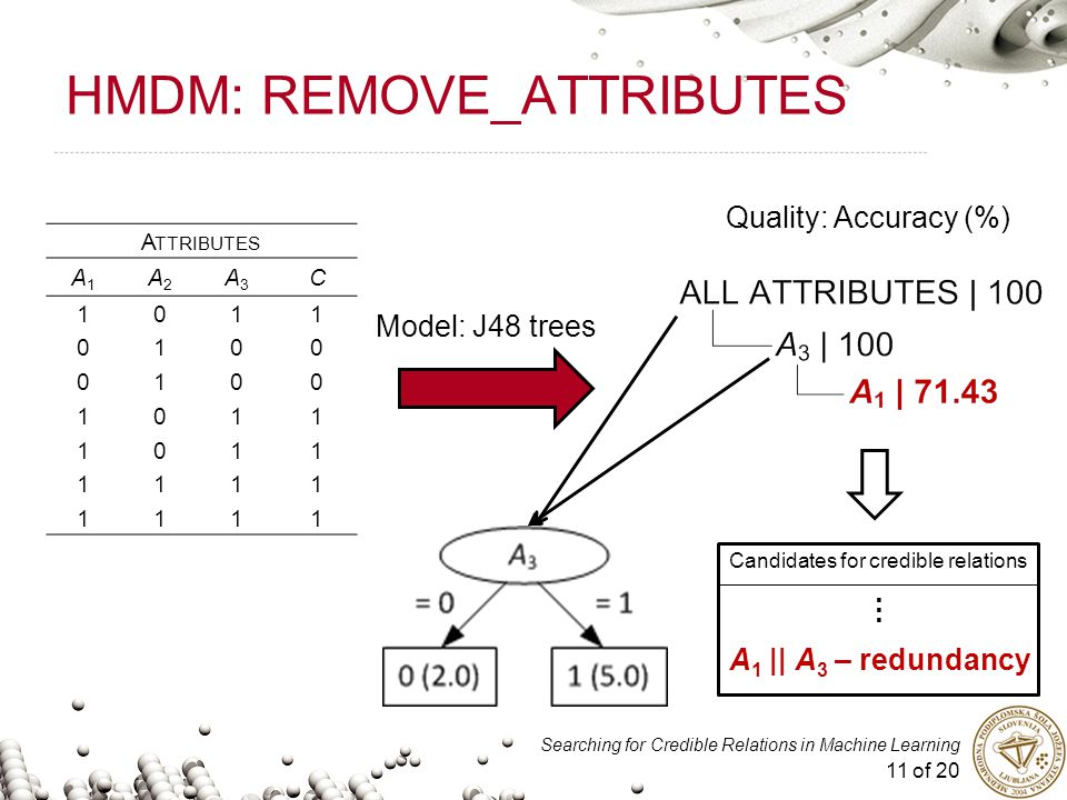 11 of 20 Searching for Credible Relations in Machine Learning HMDM: REMOVE_ATTRIBUTES Quality: Accuracy (%) A TTRIBUTES A1A1 A2A2 A3A3 C 1011 0100 0100 1011 1011 1111 1111 Model: J48 trees Candidates for credible relations A 1 || A 3 – redundancy …