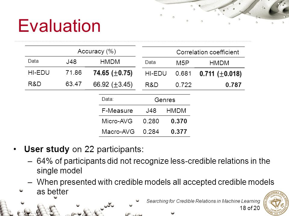 18 of 20 Searching for Credible Relations in Machine Learning Evaluation User study on 22 participants: –64% of participants did not recognize less-credible relations in the single model –When presented with credible models all accepted credible models as better Accuracy (%) Data J48HMDM HI-EDU71.86 R&D63.47 Correlation coefficient Data M5PHMDM HI-EDU0.681 R&D0.7220.787 Data: Genres F-MeasureJ48HMDM Micro-AVG0.2800.370 Macro-AVG0.2840.377
