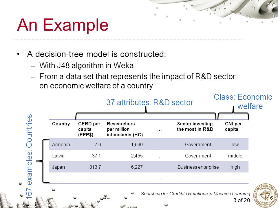 3 of 20 Searching for Credible Relations in Machine Learning An Example A decision-tree model is constructed: –With J48 algorithm in Weka, –From a data set that represents the impact of R&D sector on economic welfare of a country CountryGERD per capita (PPP$) Researchers per million inhabitants (HC) … Sector investing the most in R&D GNI per capita Armenia7.61,660…Governmentlow Latvia37.12,455…Governmentmiddle Japan813.76,227Business enterprisehigh ……………… 37 attributes: R&D sector 167 examples: Countries Class: Economic welfare