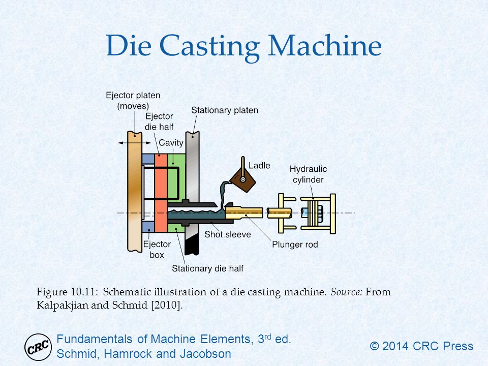 Fundamentals of Machine Elements, 3 rd ed. Schmid, Hamrock and Jacobson © 2014 CRC Press Die Casting Machine Figure 10.11: Schematic illustration of a