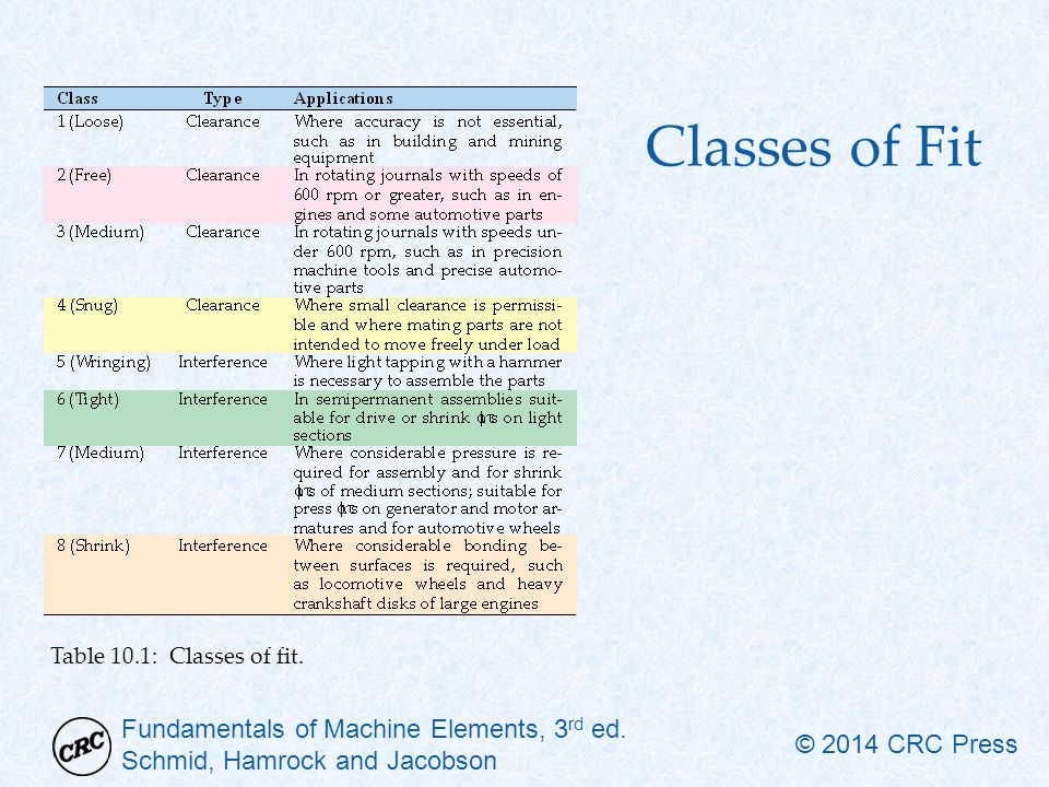 Fundamentals of Machine Elements, 3 rd ed. Schmid, Hamrock and Jacobson © 2014 CRC Press Classes of Fit Table 10.1: Classes of fit.