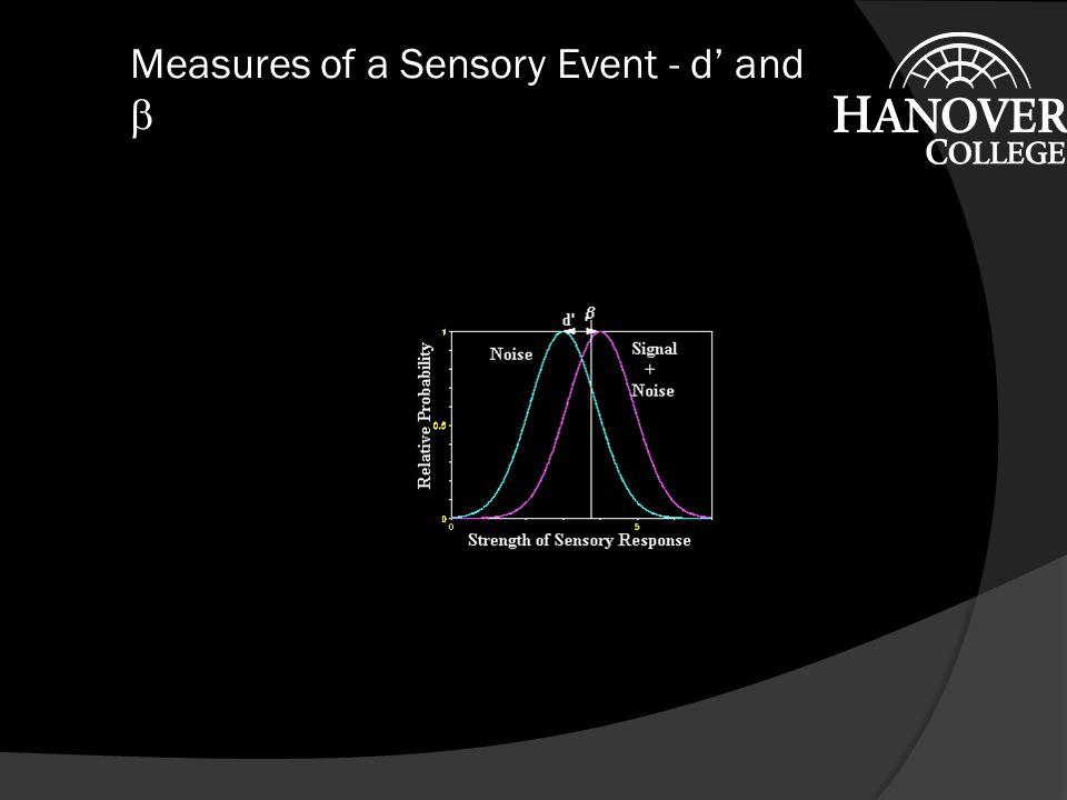 Sensory Events Underlying STD Link to Program