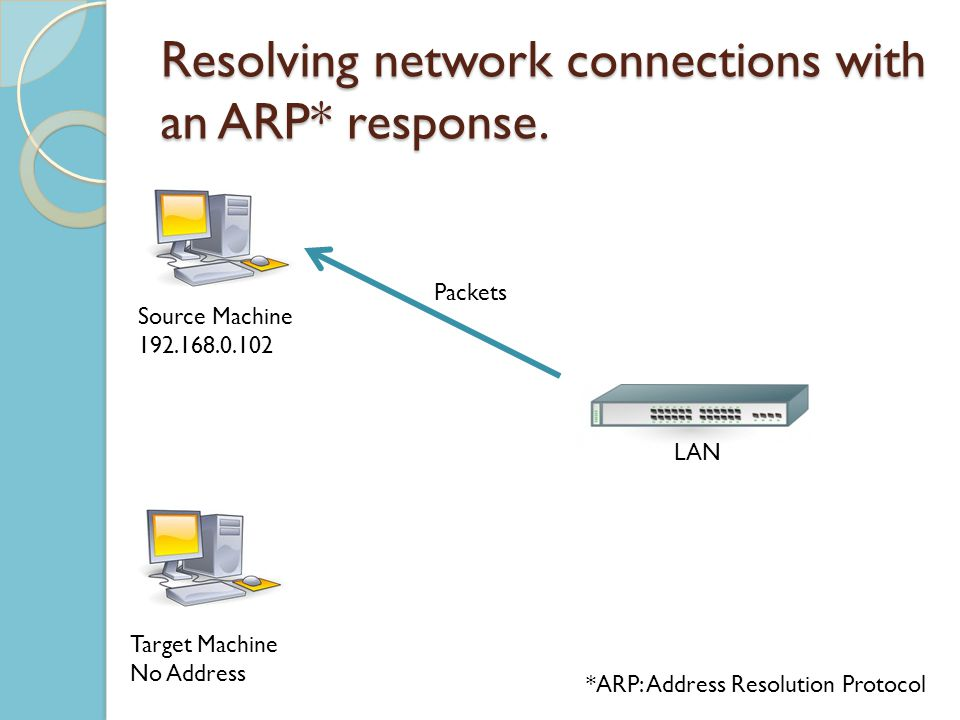 Resolving network connections with an ARP* response.