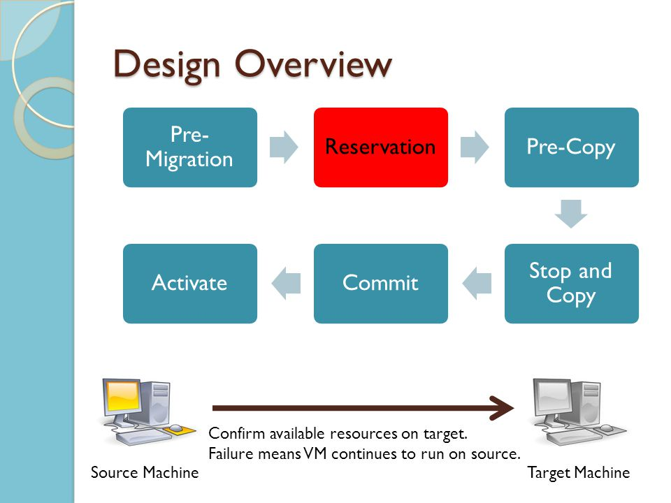 Design Overview Pre- Migration ReservationPre-Copy Stop and Copy CommitActivate Source MachineTarget Machine Confirm available resources on target.
