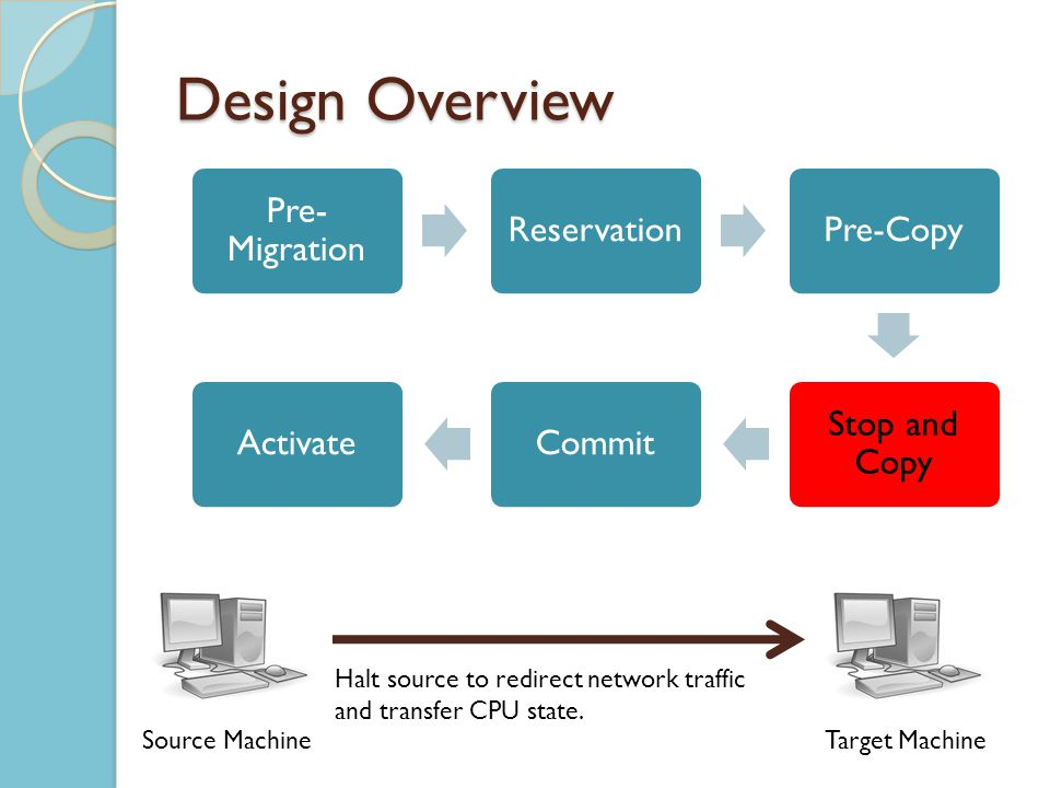 Design Overview Pre- Migration ReservationPre-Copy Stop and Copy CommitActivate Source MachineTarget Machine Halt source to redirect network traffic and transfer CPU state.
