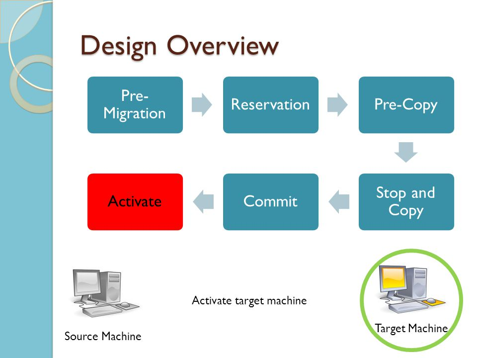 Design Overview Pre- Migration ReservationPre-Copy Stop and Copy CommitActivate Source Machine Target Machine Activate target machine