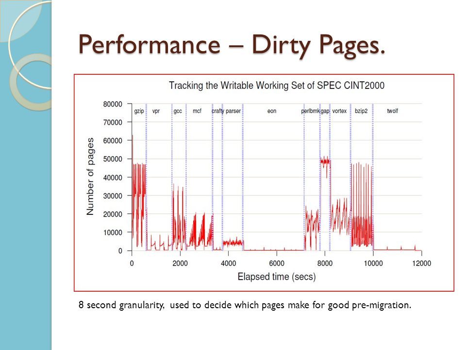 Performance – Dirty Pages.
