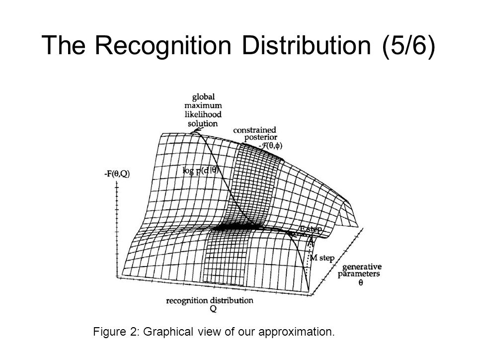 The Recognition Distribution (5/6) Figure 2: Graphical view of our approximation.