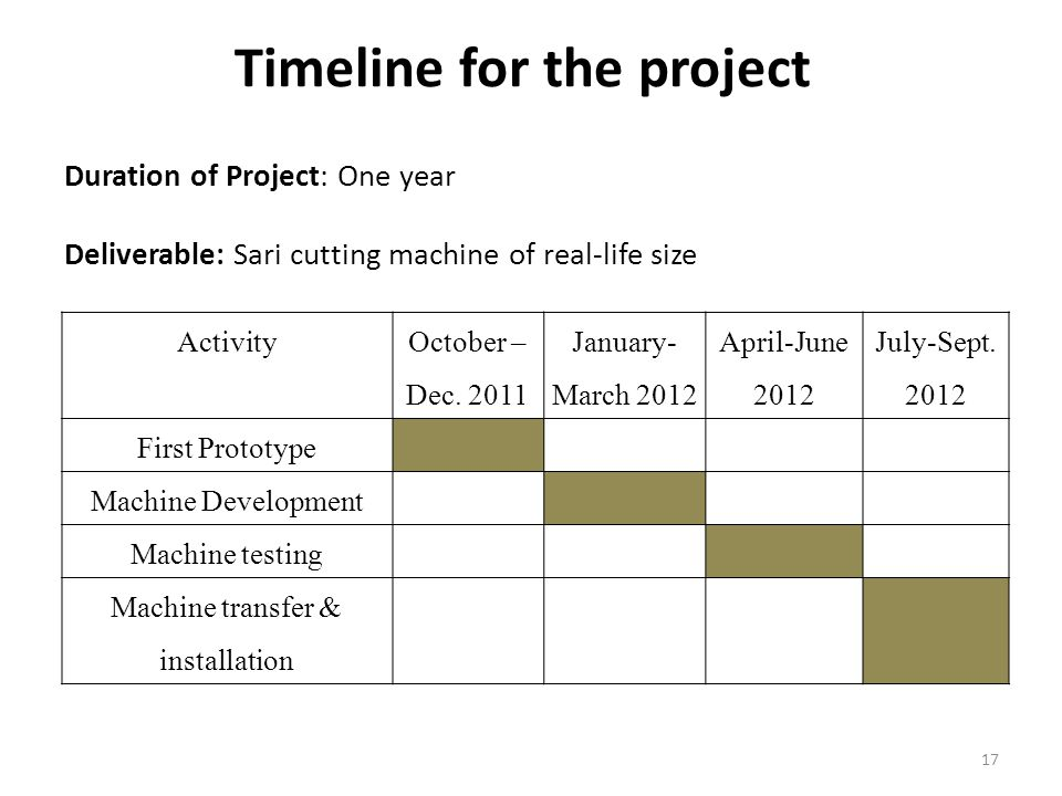 Timeline for the project Activity October – Dec.