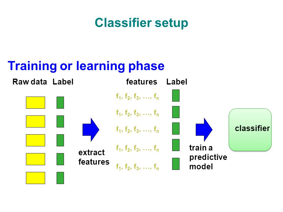 Classifier setup Training or learning phase Raw dataLabel extract features f 1, f 2, f 3, …, f n featuresLabel train a predictive model classifier