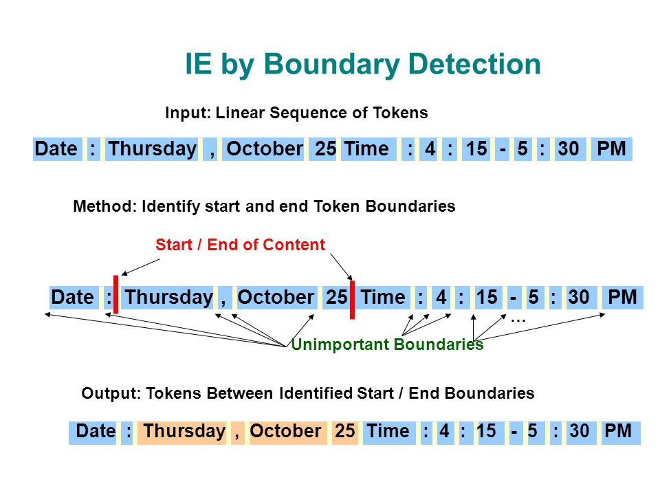 IE by Boundary Detection Input: Linear Sequence of Tokens Date : Thursday, October 25 Time : 4 : 15 - 5 : 30 PM Method: Identify start and end Token Boundaries Output: Tokens Between Identified Start / End Boundaries Date : Thursday, October 25 Time : 4 : 15 - 5 : 30 PM Start / End of Content … Unimportant Boundaries Date : Thursday, October 25 Time : 4 : 15 - 5 : 30 PM