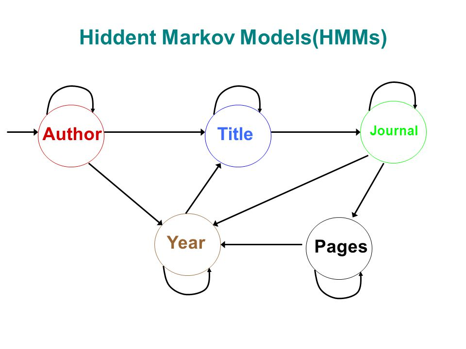 Hiddent Markov Models(HMMs) AuthorTitle Year Pages Journal