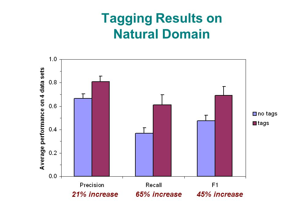 Tagging Results on Natural Domain 21% increase65% increase45% increase