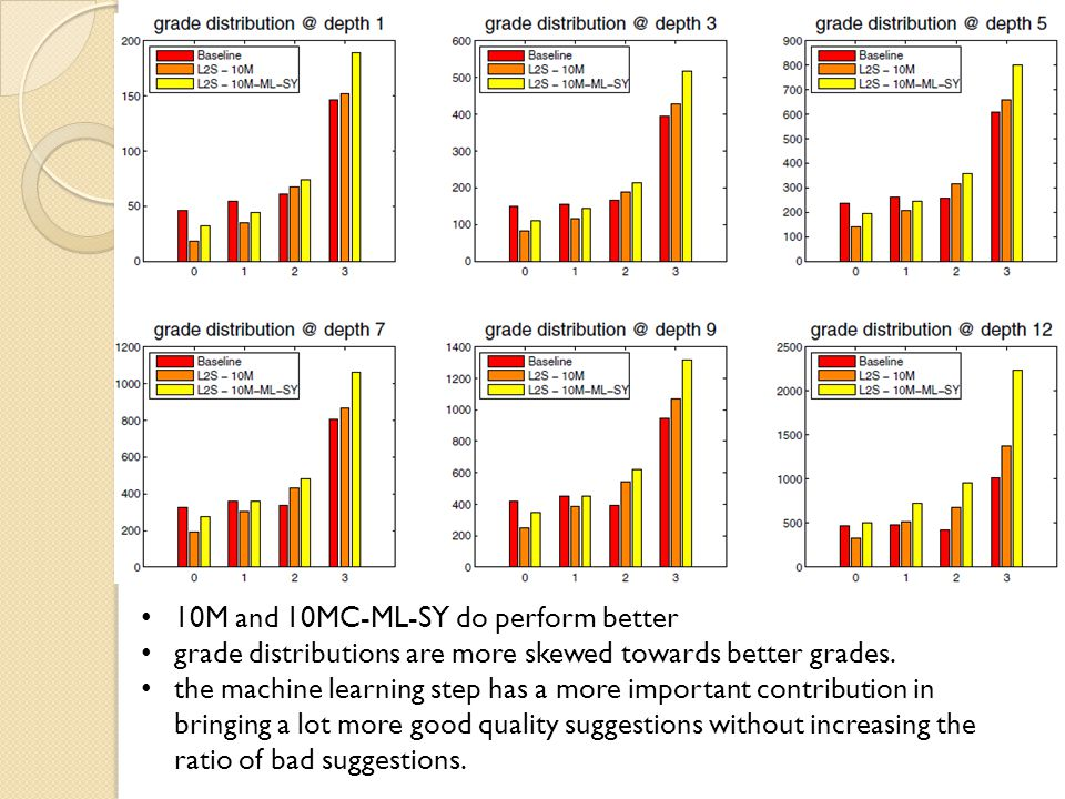 10M and 10MC-ML-SY do perform better grade distributions are more skewed towards better grades.