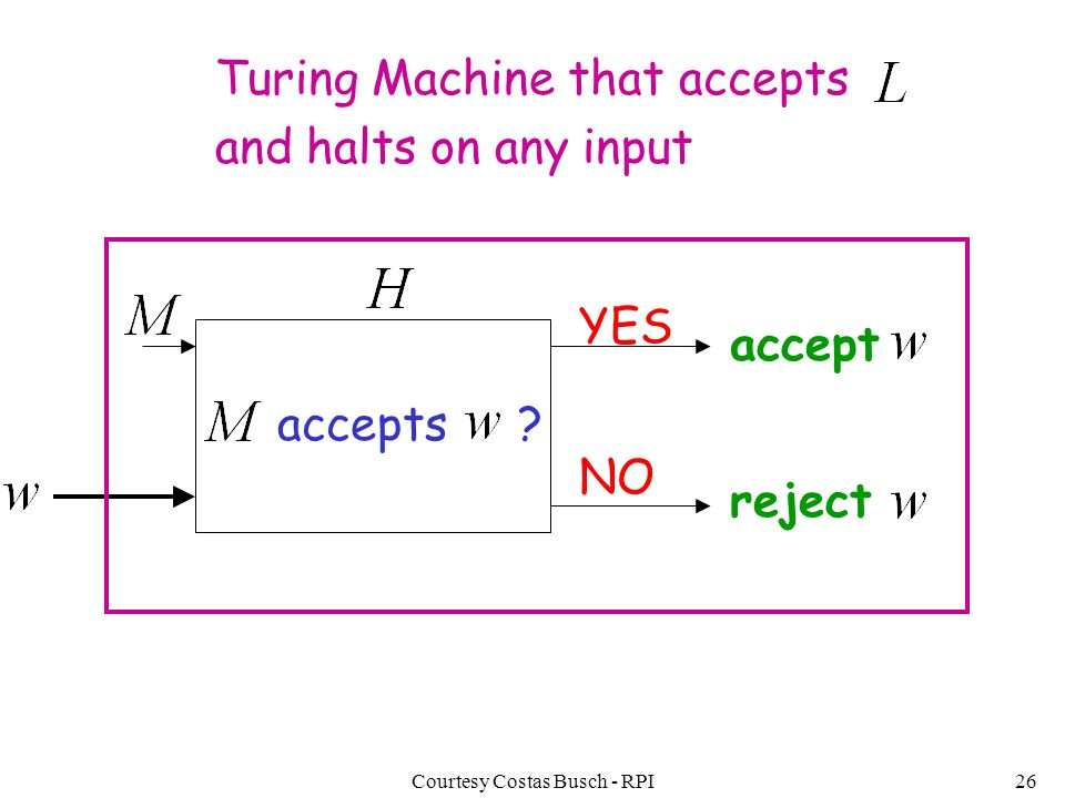 Courtesy Costas Busch - RPI26 accepts ? NO YES accept Turing Machine that accepts and halts on any input reject
