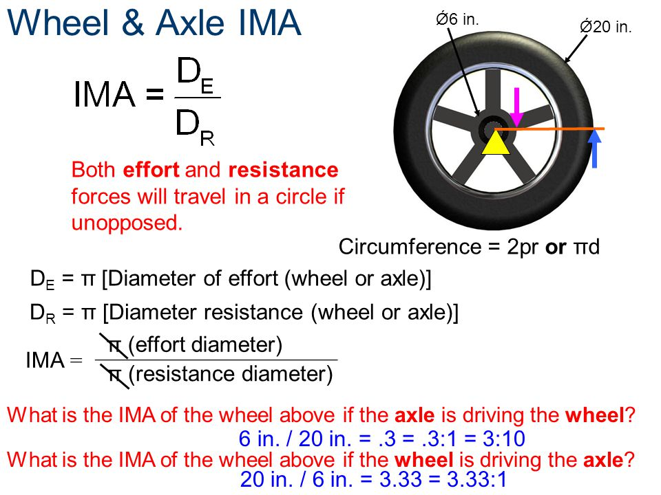 Wheel & Axle IMA D E = π [Diameter of effort (wheel or axle)] Both effort and resistance forces will travel in a circle if unopposed. Circumference =