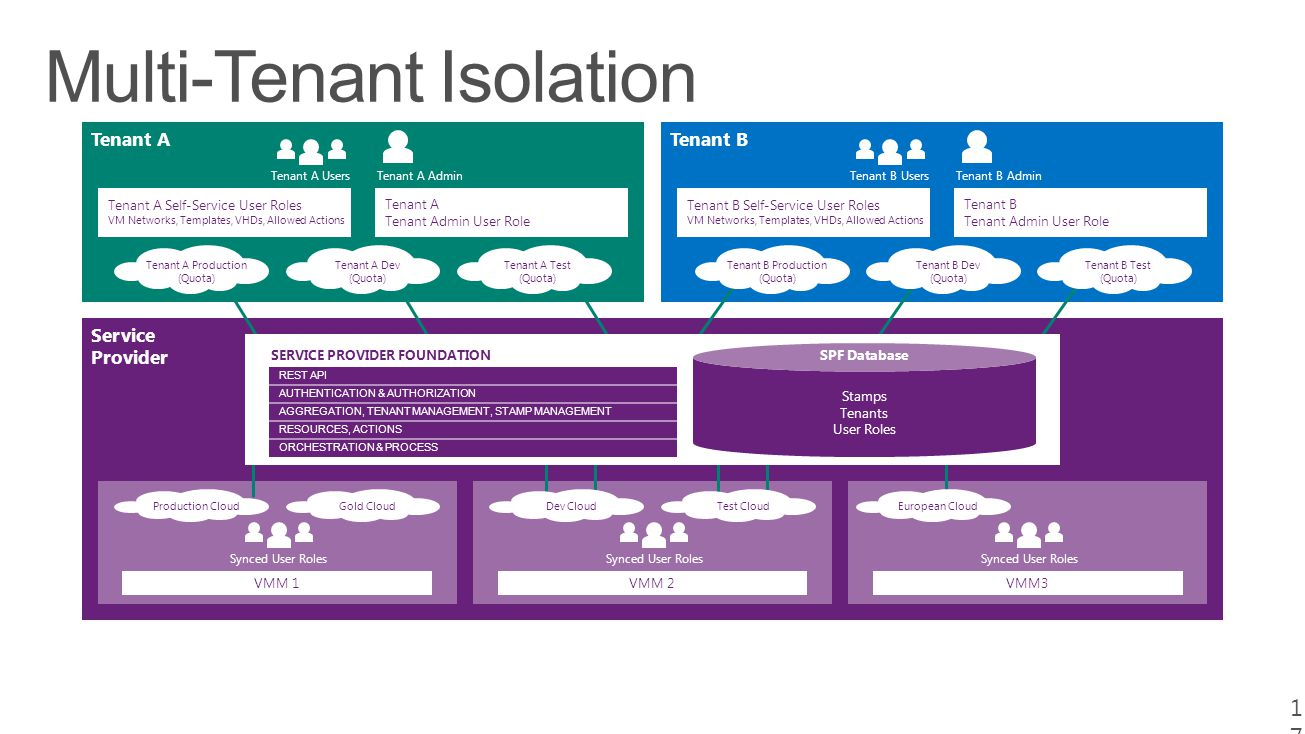 17 Tenant ATenant B Service Provider Tenant A UsersTenant A Admin Tenant A Self-Service User Roles VM Networks, Templates, VHDs, Allowed Actions Tenant A Tenant Admin User Role Tenant B UsersTenant B Admin Tenant B Self-Service User Roles VM Networks, Templates, VHDs, Allowed Actions Tenant B Tenant Admin User Role Gold Cloud Synced User Roles VMM 1 Synced User Roles VMM 2 Synced User Roles VMM3 Production CloudDev CloudTest CloudEuropean Cloud REST API AUTHENTICATION & AUTHORIZATION AGGREGATION, TENANT MANAGEMENT, STAMP MANAGEMENT RESOURCES, ACTIONS ORCHESTRATION & PROCESS SERVICE PROVIDER FOUNDATIONSPF Database Stamps Tenants User Roles Tenant A Production (Quota) Tenant A Dev (Quota) Tenant A Test (Quota) Tenant B Production (Quota) Tenant B Dev (Quota) Tenant B Test (Quota)
