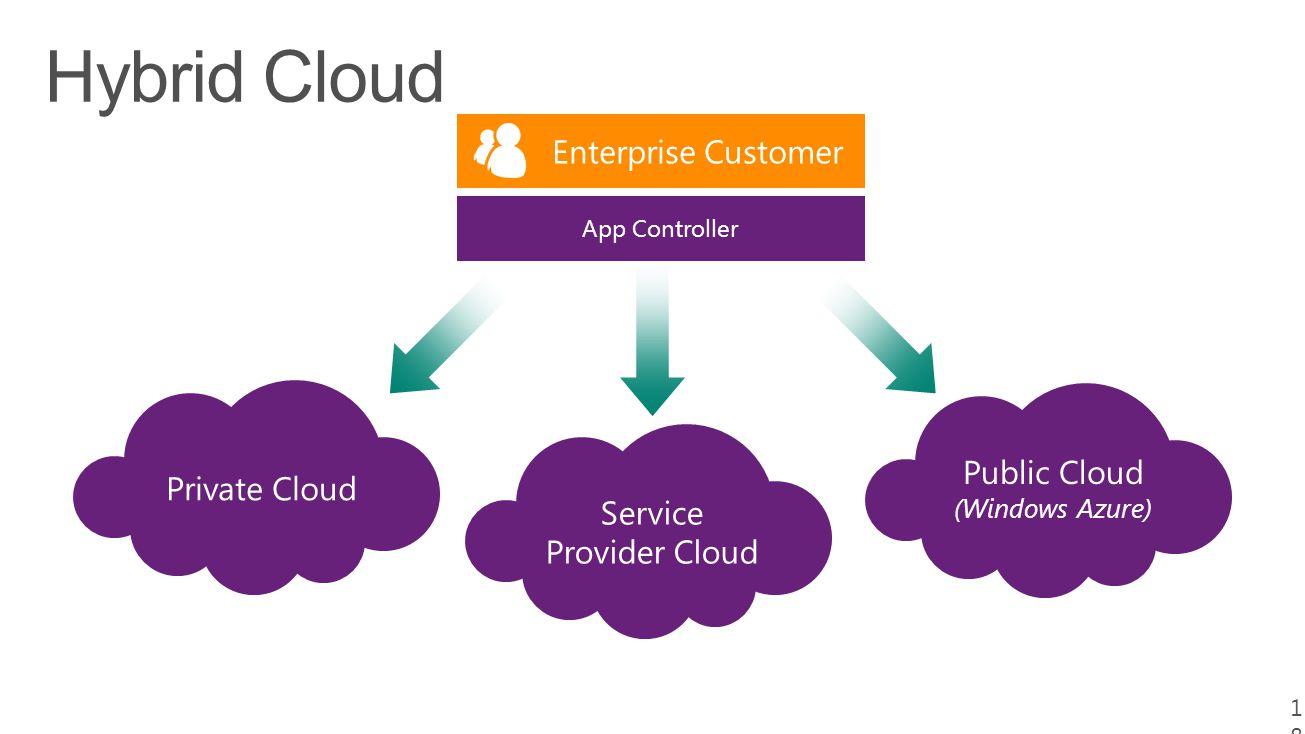 18 App Controller Service Provider Cloud Public Cloud (Windows Azure) Private Cloud Enterprise Customer