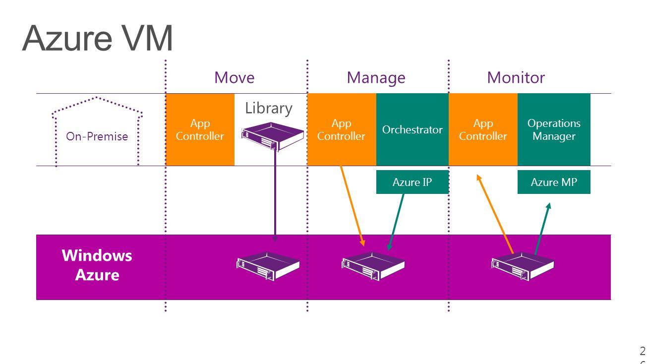On-Premise 26 Windows Azure App Controller MoveManage Azure IP Orchestrator App Controller Operations Manager Azure MP App Controller Monitor