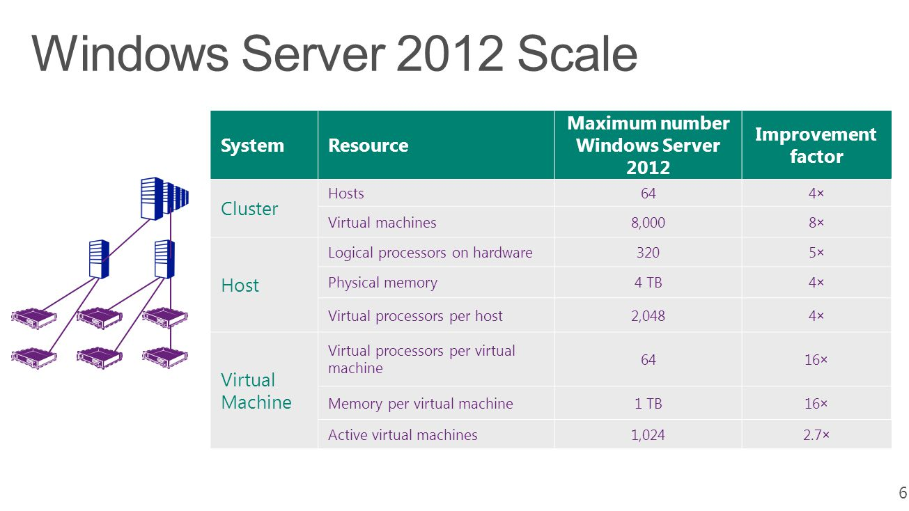 6 SystemResource Maximum number Windows Server 2012 Improvement factor Cluster Hosts644× Virtual machines8,0008× Host Logical processors on hardware3205× Physical memory4 TB4× Virtual processors per host2,0484× Virtual Machine Virtual processors per virtual machine 6416× Memory per virtual machine1 TB16× Active virtual machines1,0242.7×