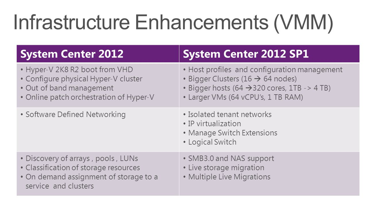 System Center 2012System Center 2012 SP1 Hyper-V 2K8 R2 boot from VHD Configure physical Hyper-V cluster Out of band management Online patch orchestration of Hyper-V Host profiles and configuration management Bigger Clusters (16 64 nodes) Bigger hosts (64 320 cores, 1TB -> 4 TB) Larger VMs (64 vCPUs, 1 TB RAM) Software Defined Networking Isolated tenant networks IP virtualization Manage Switch Extensions Logical Switch Discovery of arrays, pools, LUNs Classification of storage resources On demand assignment of storage to a service and clusters SMB3.0 and NAS support Live storage migration Multiple Live Migrations