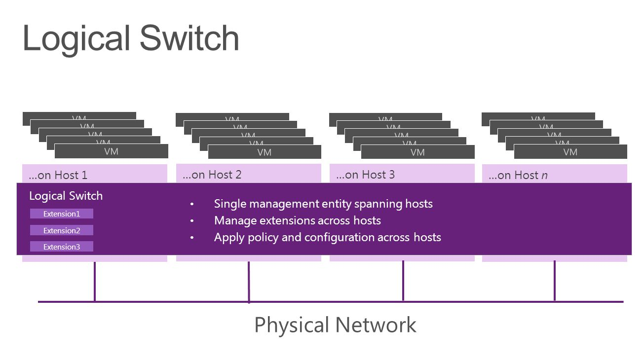 …on Host 1 Virtual Switch Extension1 Extension2 Extension3 …on Host 2 Virtual Switch Extension1 Extension2 Extension3 …on Host 3 Virtual Switch Extension1 Extension2 Extension3 …on Host n Virtual Switch Extension1 Extension2 Extension3 Physical Network VM