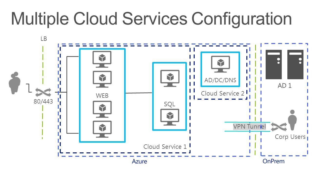 LB 80/443 VPN Tunnel Cloud Service 1 Cloud Service 2 WEB SQL AD/DC/DNS Corp Users