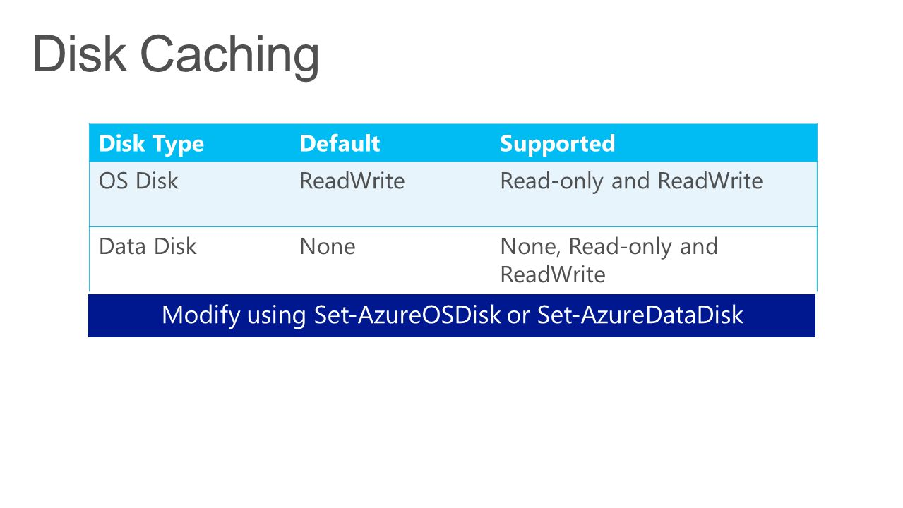 Disk TypeDefaultSupported OS DiskReadWriteRead-only and ReadWrite Data DiskNoneNone, Read-only and ReadWrite Modify using Set-AzureOSDisk or Set-Azure