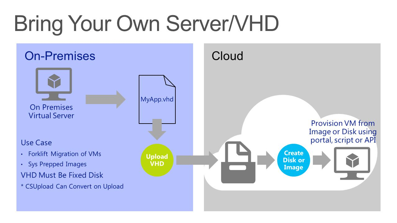 On-Premises On Premises Virtual Server MyApp.vhd Cloud Provision VM from Image or Disk using portal, script or API