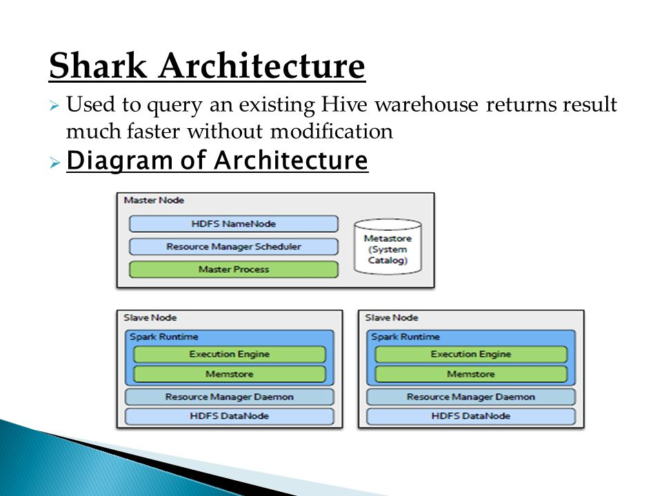 Shark Architecture Used to query an existing Hive warehouse returns result much faster without modification Diagram of Architecture