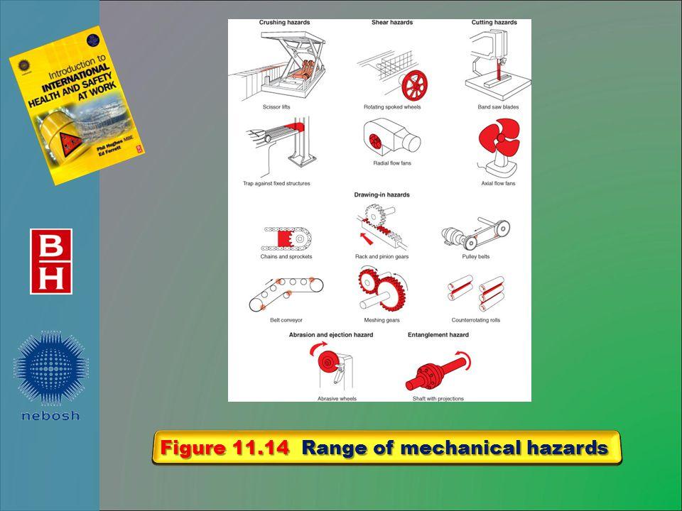 Figure 11.14 Range of mechanical hazards