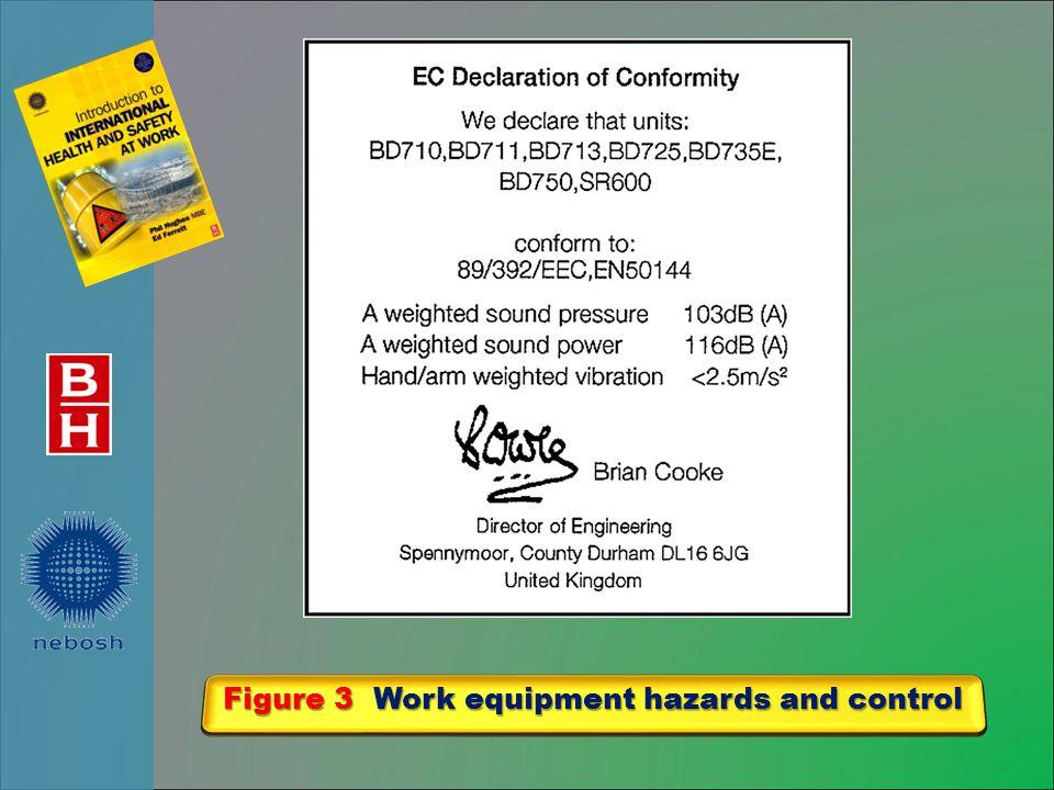 Figure 3 Work equipment hazards and control