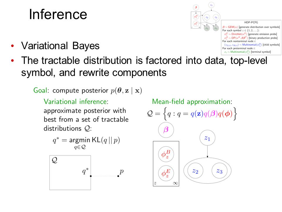 Inference Variational Bayes The tractable distribution is factored into data, top-level symbol, and rewrite components