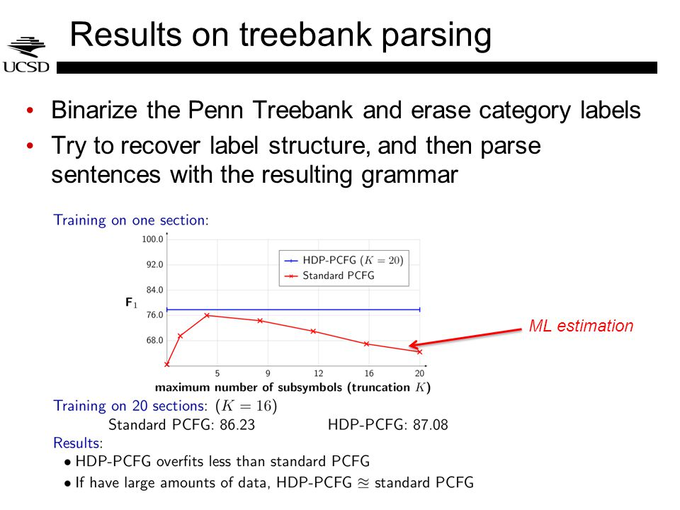 Results on treebank parsing Binarize the Penn Treebank and erase category labels Try to recover label structure, and then parse sentences with the res