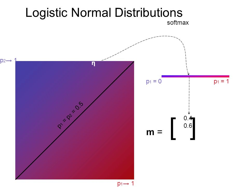 Logistic Normal Distributions p 1 = p 2 = 0.5 p 1 1 p 2 1 p 1 = 1p 1 = 0 m = [ ] 0.4 0.6 η softmax