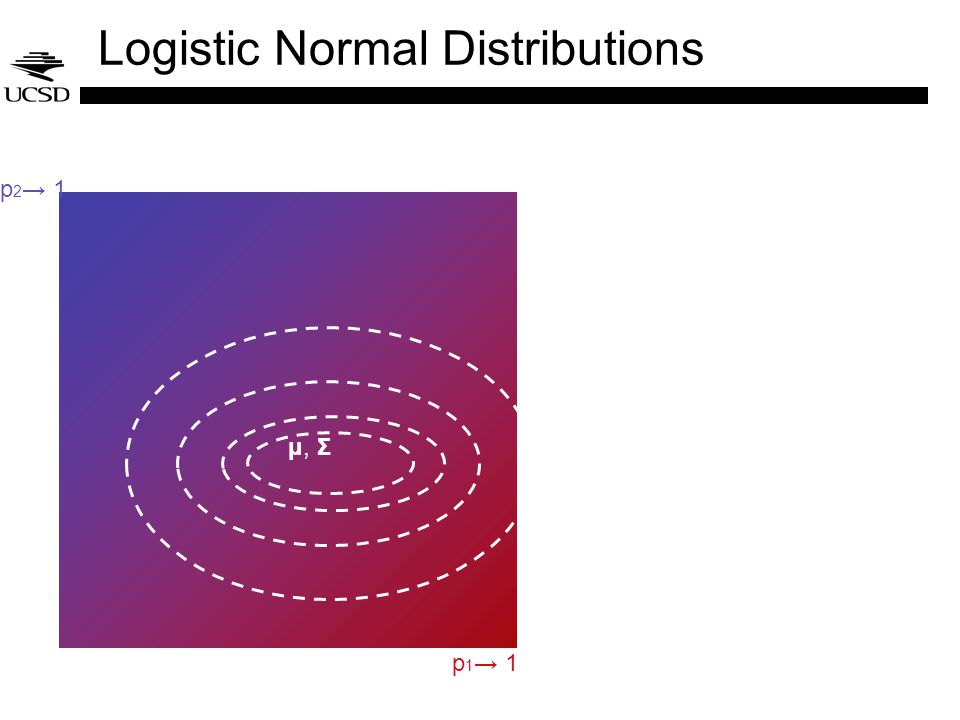 Logistic Normal Distributions μ, Σ p 1 1 p 2 1