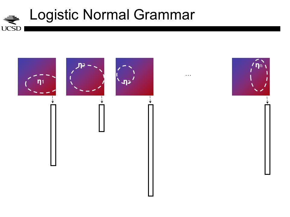 Logistic Normal Grammar... η1η1 η2η2 η3η3 ηnηn