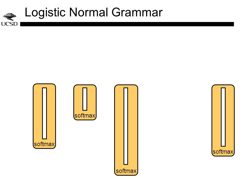 softmax Logistic Normal Grammar