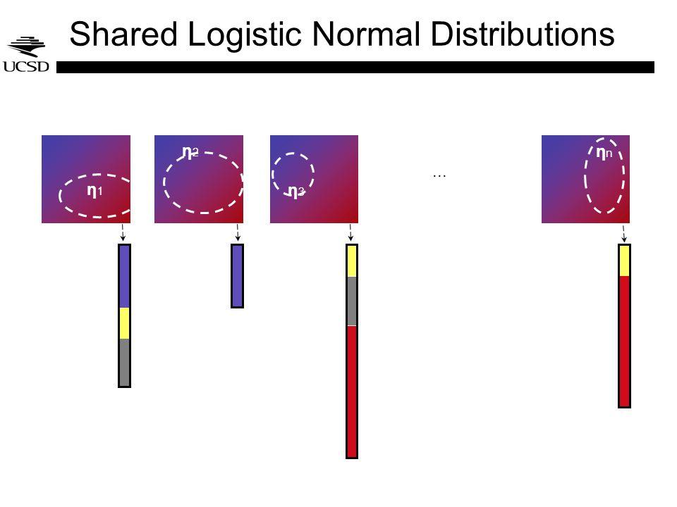 Shared Logistic Normal Distributions... η1η1 η2η2 η3η3 ηnηn